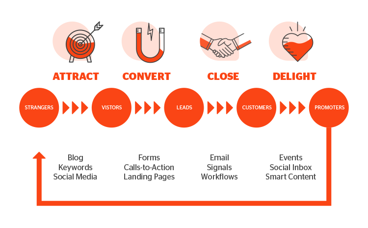 Inbound Marketing & Why Your Business Needs It